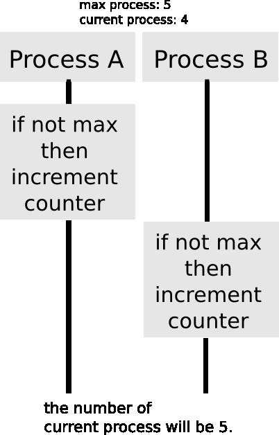 correct_process