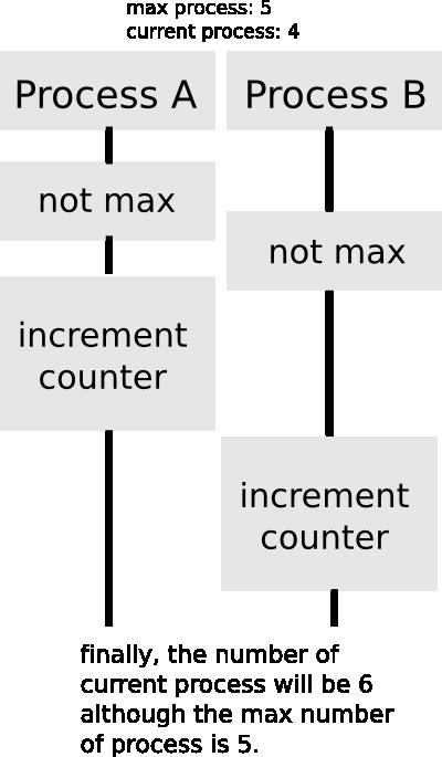 not_correct_process